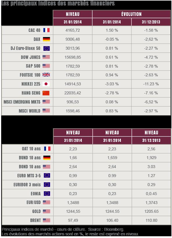 L'oeil sur les marchés - Février 2014
