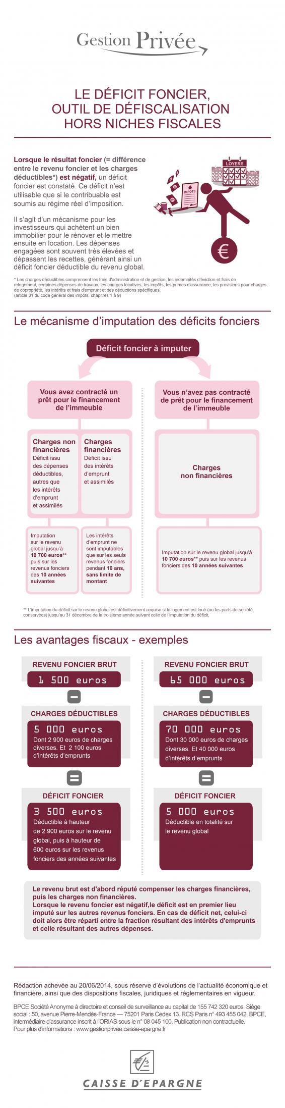 deficit foncier infographie desfiscalisation