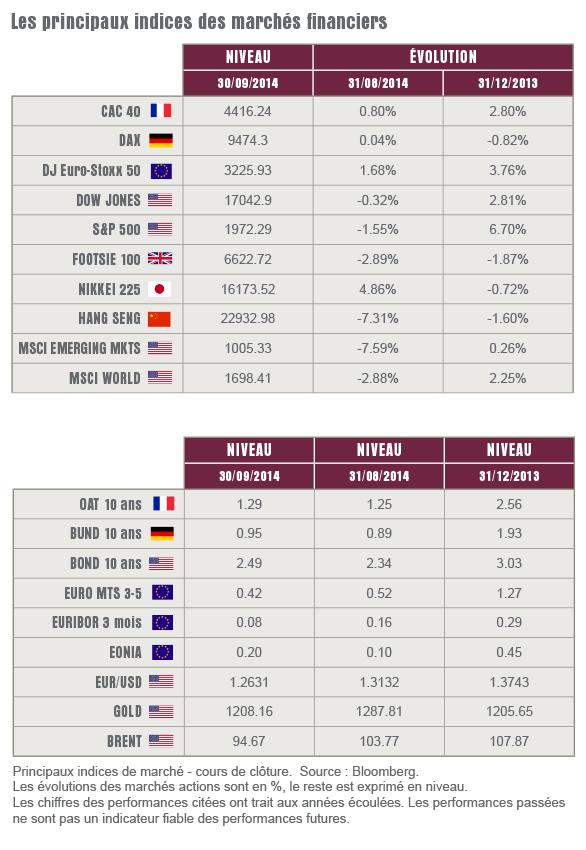 L'oeil sur les marchés - Octobre 2014