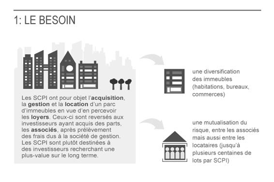 Le mécanisme d'investissement dans les SCPI