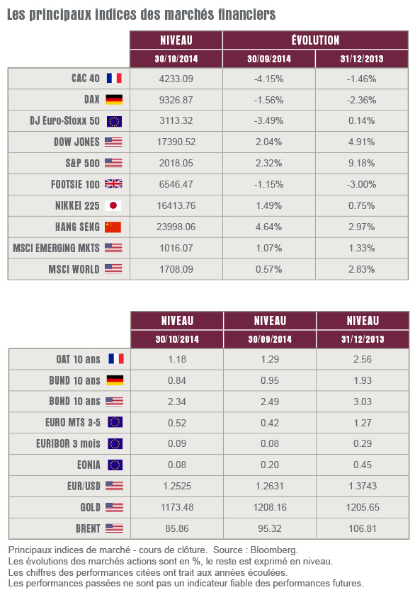 L'oeil sur les marchés - Novembre 2014