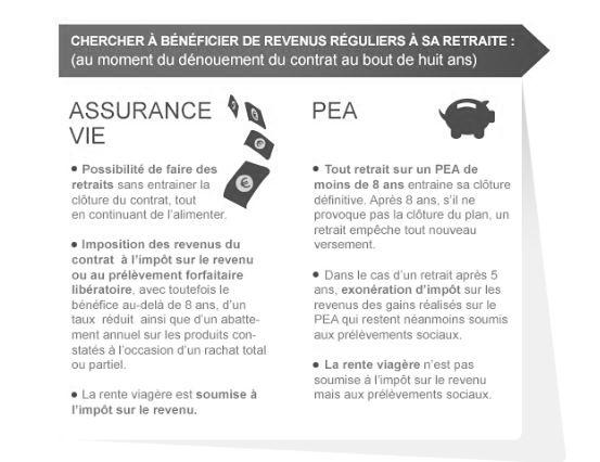 une infographie pea assurance vie