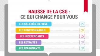 Hausse de la CSG: ce qui change pour vous